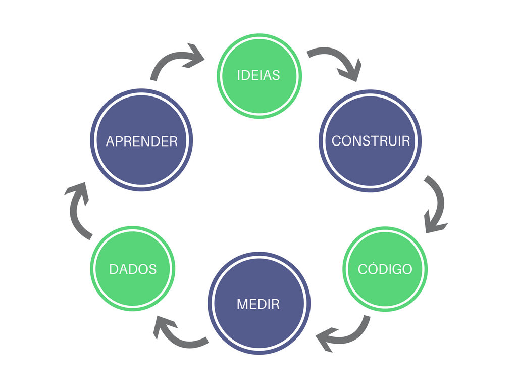 Ciclo do Lean Startup.