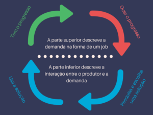 Sistema do Progresso e suas quatro partes.